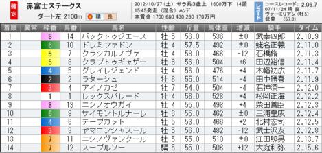 Res20121027tokyo11akafujis